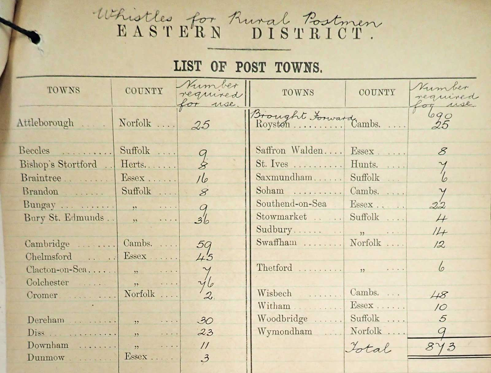 Extract from 1906 estimate on the number of whistles required by Rural Postmen in the Eastern District. (POST 30/1416)
