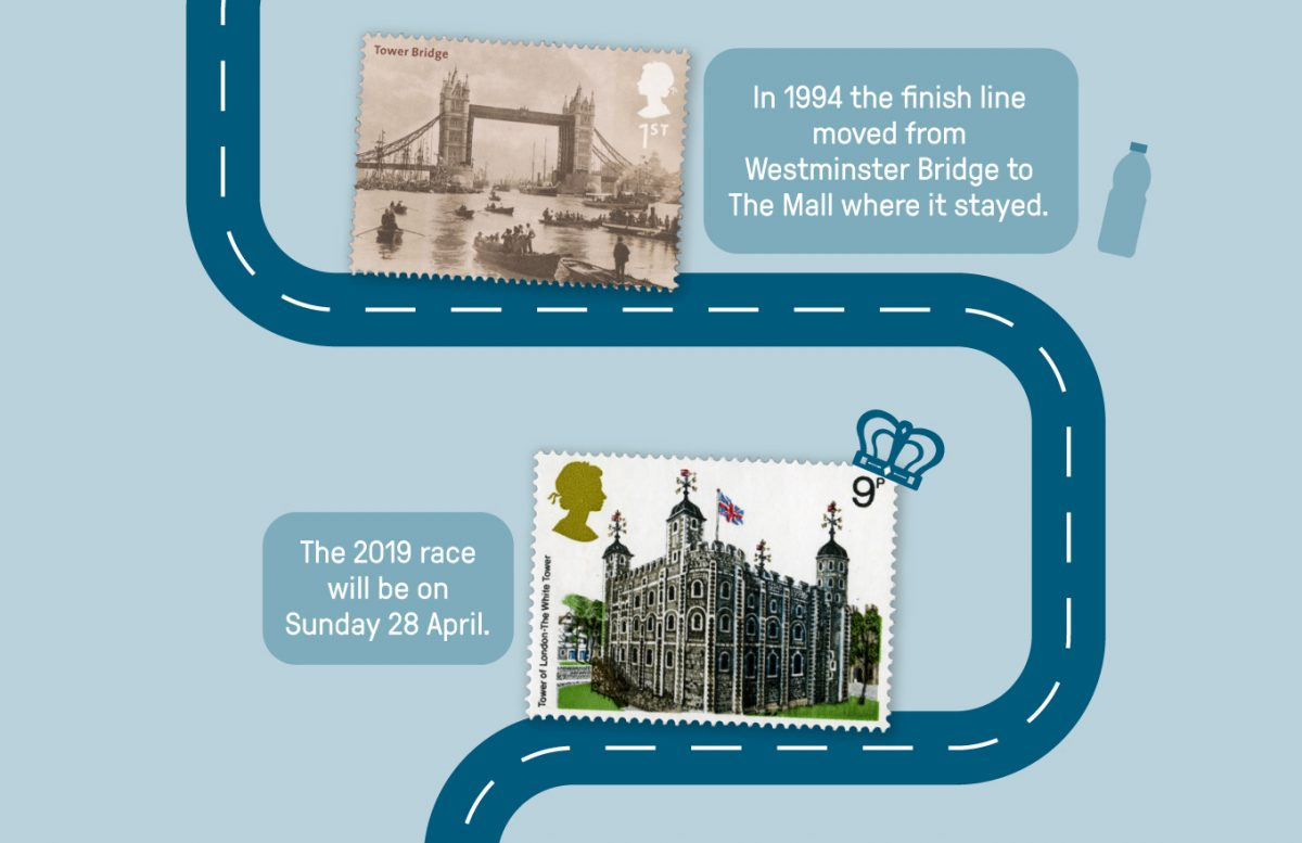 In 1994 the finish line moved from Westminster bridge to the Mall where it stayed. The 2019 race will be on Sunday 28 April. Images of stamps showing Tower Bridge and the Tower of London.
