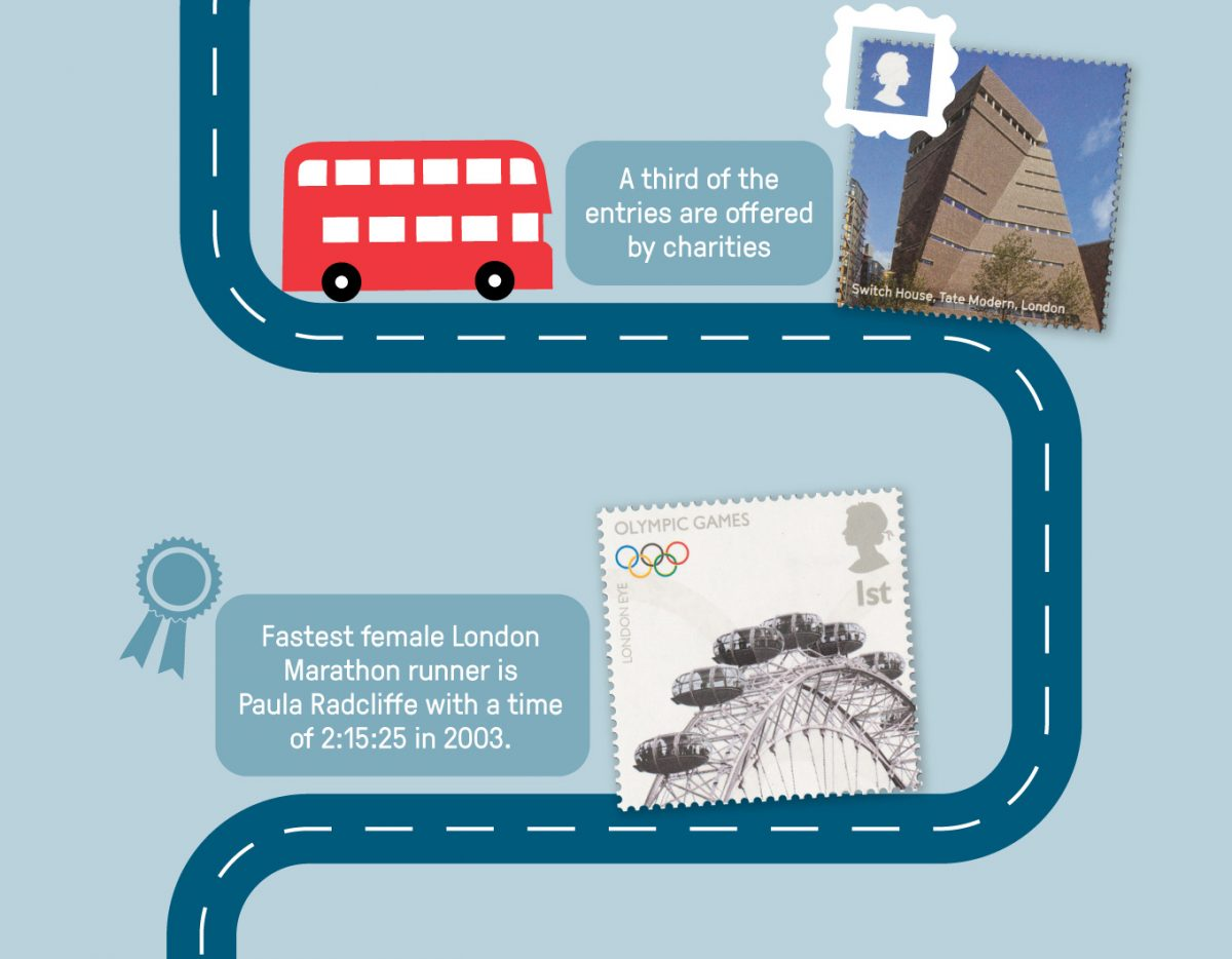 A third of the entries are offered by charities. The fastest female London Marathon runner is Paula Radcliffe with a time of 2:15:25 in 2003. Images of stamps showing the Tate Modern and the London Eye.